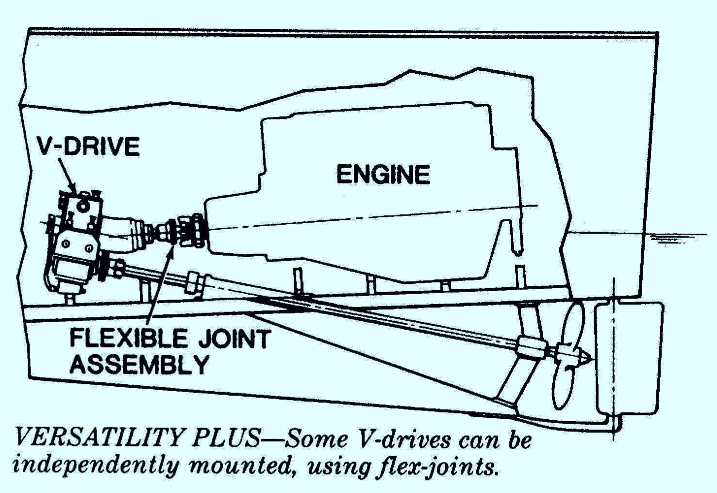 V Drive Boat Diagram - Auto Wiring Diagram Today •